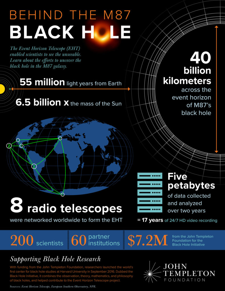 Infographic describing the results of an unprecedented effort to take a picture of a black hole.