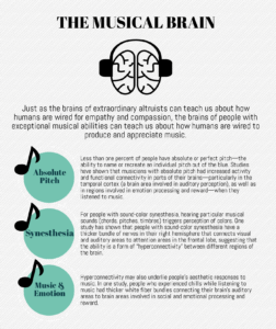 Graphic of positive neuroscience research showing how the brain relates to music: perfect pitch, synesthesia, and musical emotion.