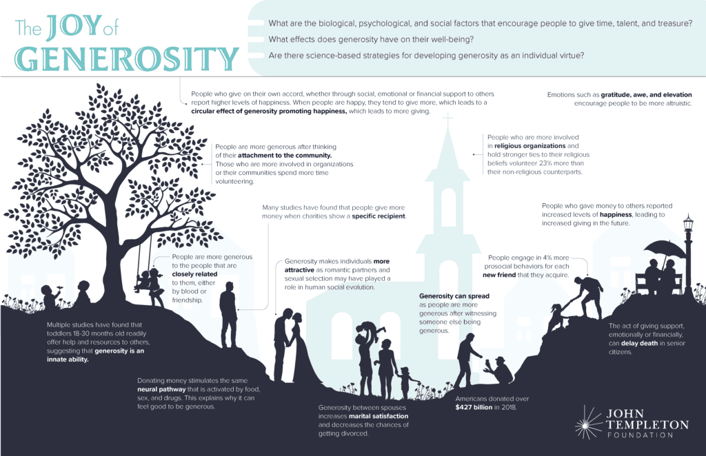 Infographic explaining 15 benefits of generosity according to research