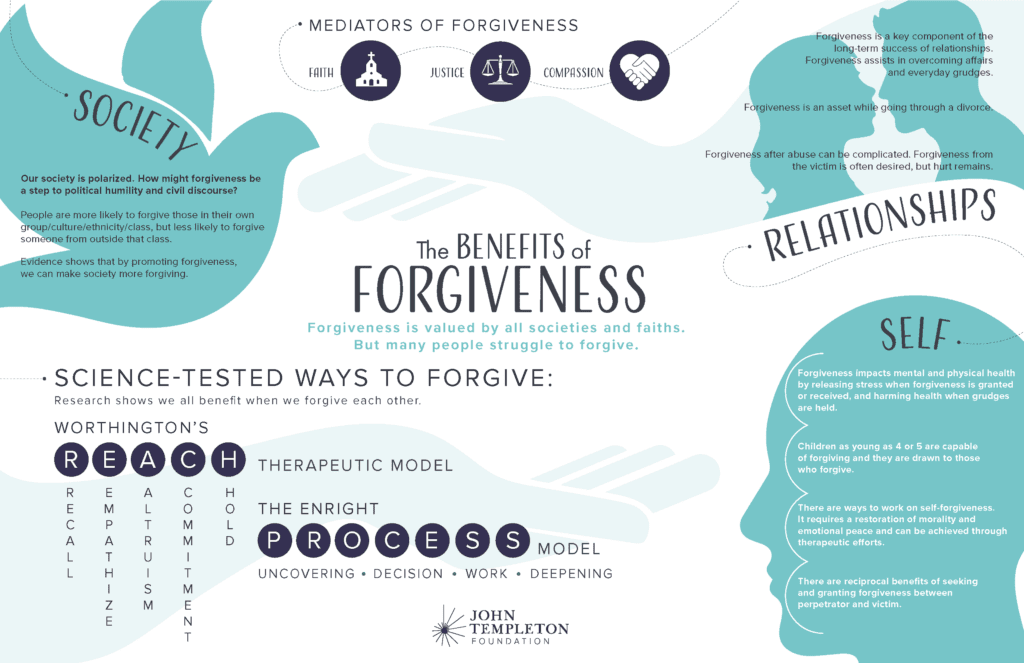 An infographic on the science of forgiveness.